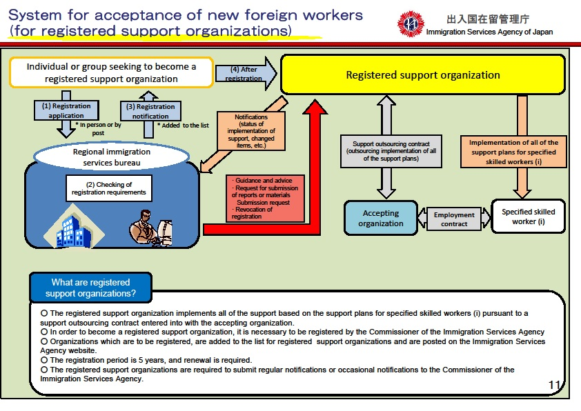 EfAoFNaHC_System_for_acceptance_of_new_foreign_workers